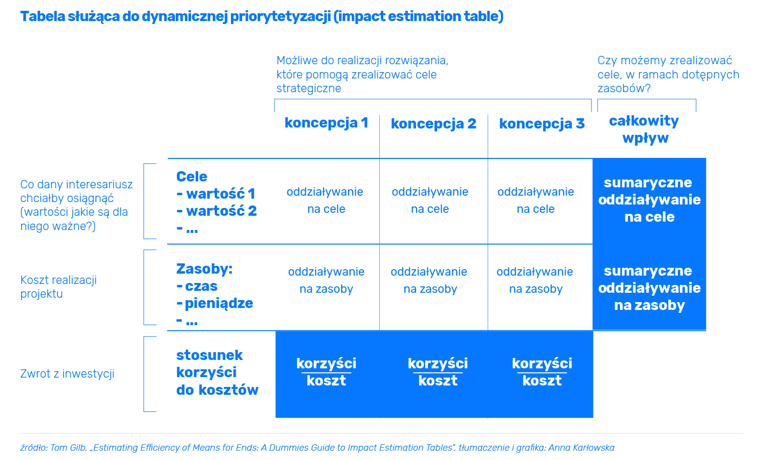 Impact Estimation Table